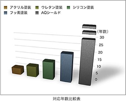 対応年数比較表